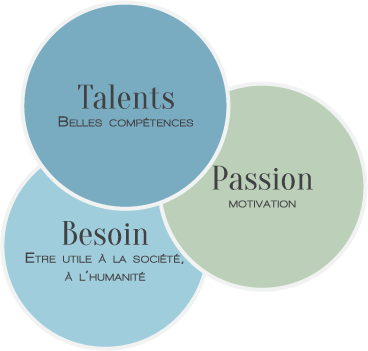 Talents Passions et Besoin