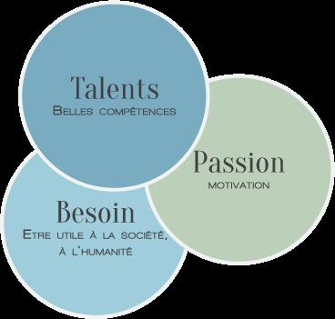 Talents Passions et Besoin