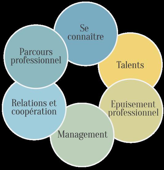 Formation et ateliers - Se connaitre avec parcours-et-talents-